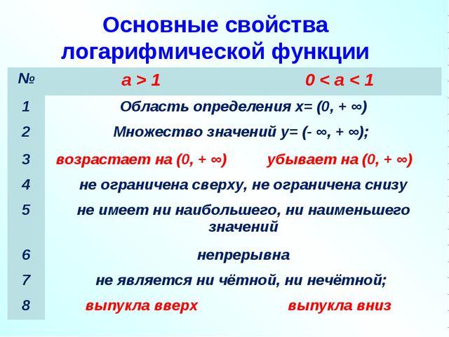 Основные свойства логарифмической функции №a > 10 < a < 1 1Область определ...