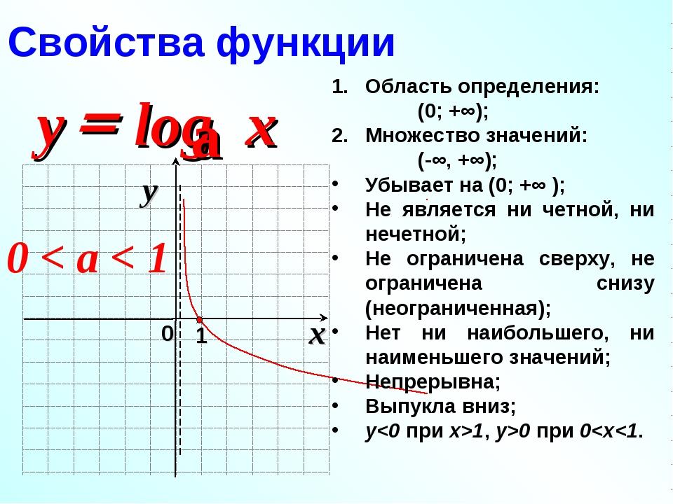Свойства функции 0 < a < 1 Область определения: (0; +∞); Множество значений:...