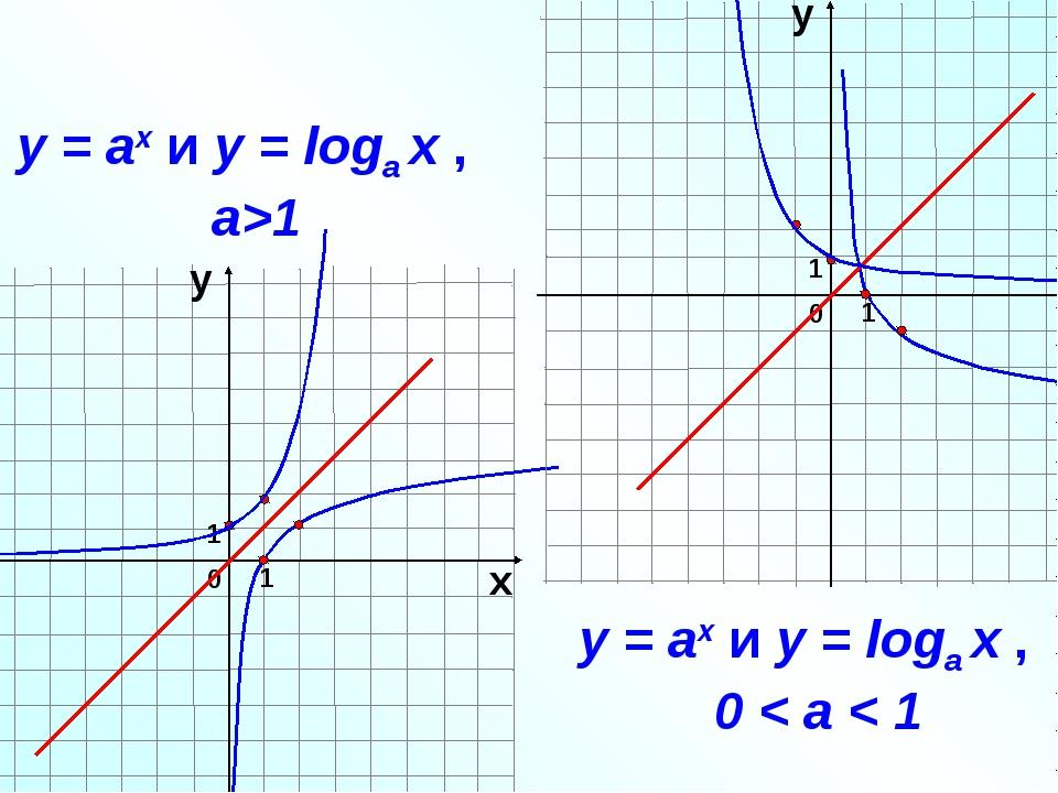 1 0 х у 1 1 0 х у 1 у = аx и у = loga х , a>1 у = аx и у = loga х , 0 < a < 1