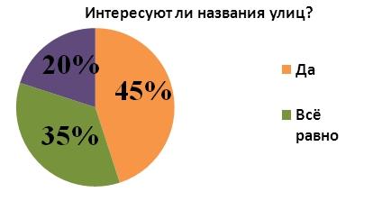 http://7school-rechitsa.by/images/metodcabinet/russian/gulidova/nazvaniya-ulits/5.jpg