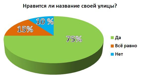 http://7school-rechitsa.by/images/metodcabinet/russian/gulidova/nazvaniya-ulits/8.jpg