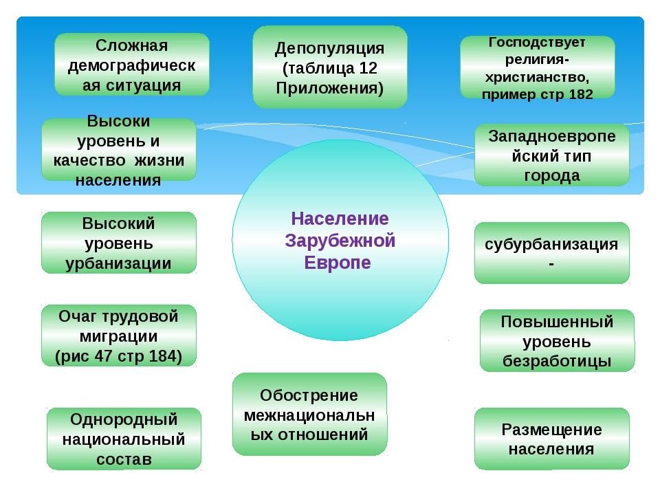 Западноевропейский тип города Депопуляция (таблица 12 Приложения) Повышенный...