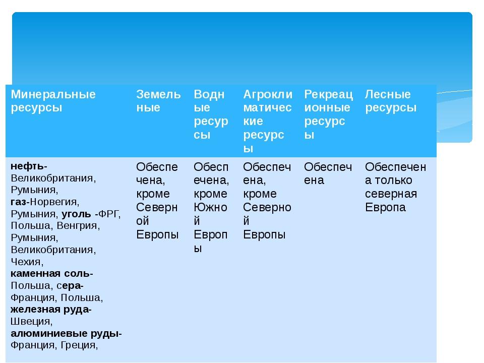 Минеральные ресурсы Земельные Водные ресурсы Агроклиматические ресурсы Рекре...