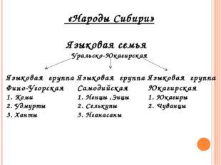 «Народы Сибири» Языковая семья Уральско-Юкагирская Языковая группа Фино-Угор