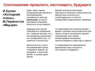 Соотношение прошлого, настоящего, будущего И.Бунин «Холодная осень», М.Лермон