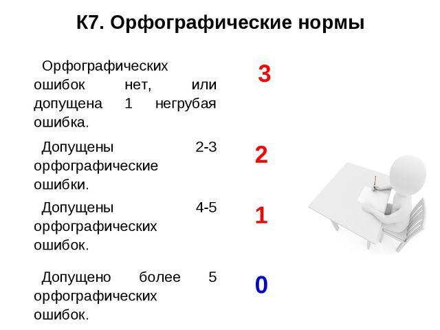К7. Орфографические нормы Орфографических ошибок нет, или допущена 1 негрубая...