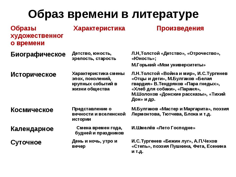 Образ времени в литературе Образы художественного времениХарактеристикаПрои...