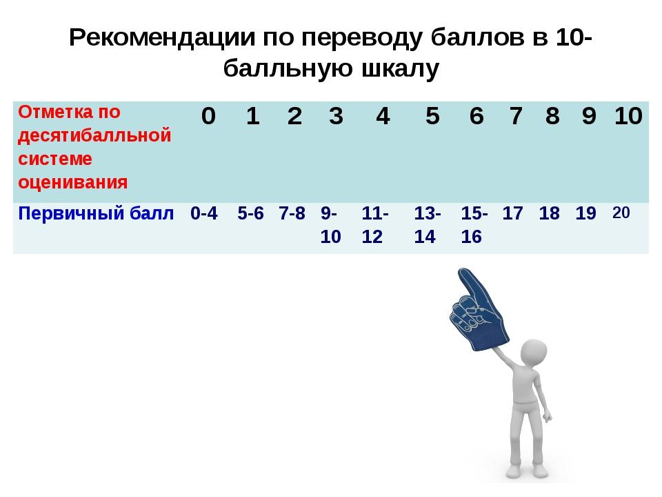 Рекомендации по переводу баллов в 10-балльную шкалу Отметка по десятибалльно...