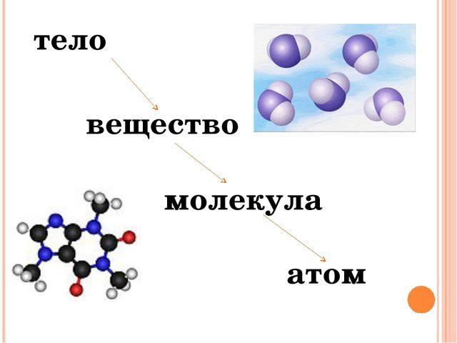 вещество тело молекула атом