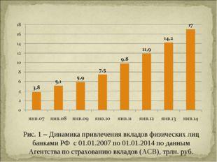 Рис. 1 – Динамика привлечения вкладов физических лиц банками РФ с 01.01.2007