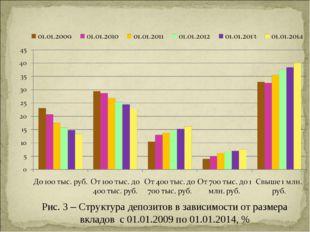 Рис. 3 – Структура депозитов в зависимости от размера вкладов с 01.01.2009 по