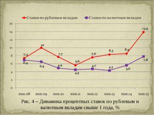 Рис. 4 – Динамика процентных ставок по рублевым и валютным вкладам свыше 1 го