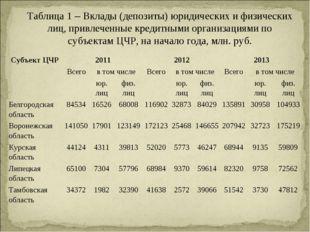 Таблица 1 – Вклады (депозиты) юридических и физических лиц, привлеченные кред