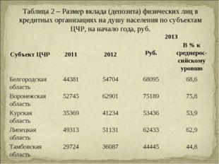 Таблица 2 – Размер вклада (депозита) физических лиц в кредитных организациях
