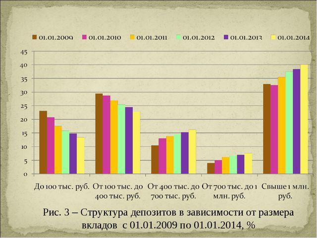 Рис. 3 – Структура депозитов в зависимости от размера вкладов с 01.01.2009 по...