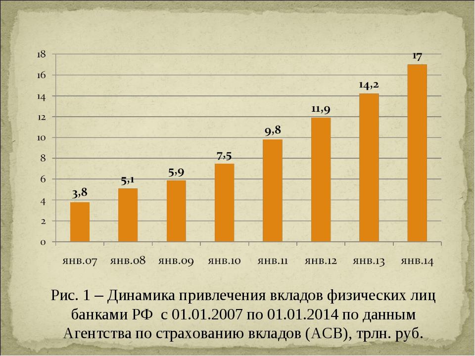 Рис. 1 – Динамика привлечения вкладов физических лиц банками РФ с 01.01.2007...