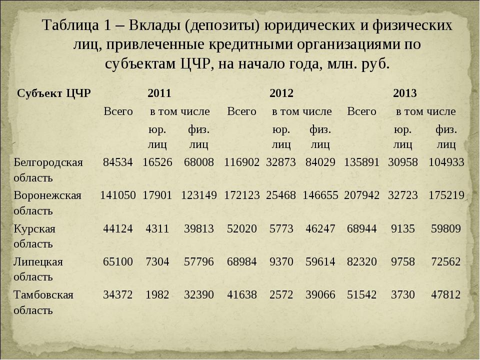 Таблица 1 – Вклады (депозиты) юридических и физических лиц, привлеченные кред...