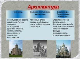 Архитектура Новгород Галицко-Волынское княжество Владимиро-Суздальское княжес