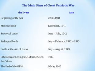 the Event	date Beginning of the war	22.06.1941 Moscow battle	December, 1941