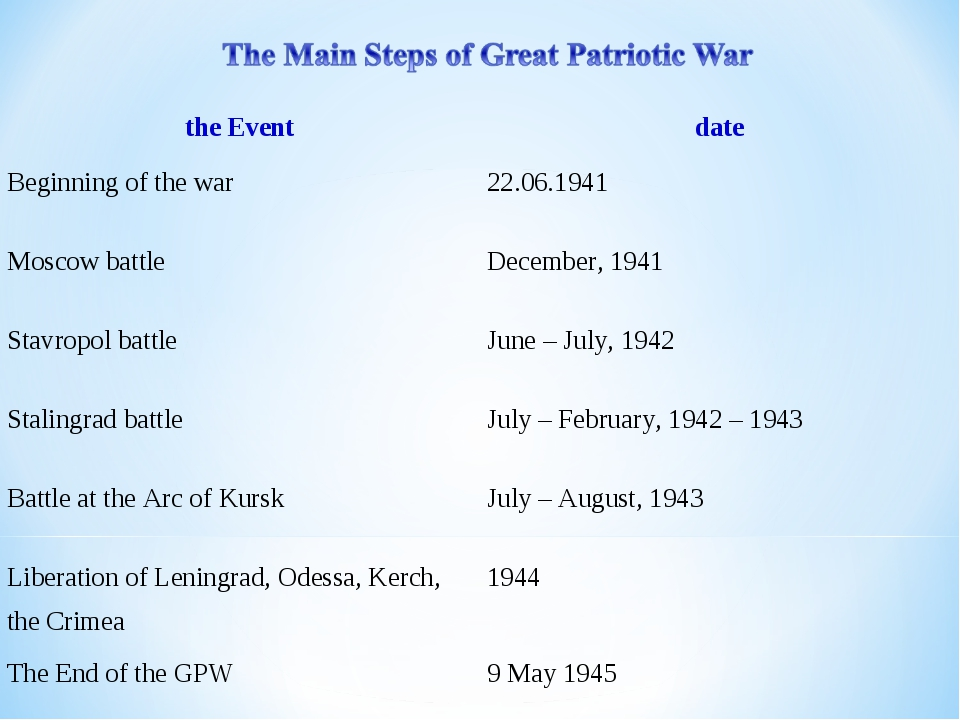 the Event	date Beginning of the war	22.06.1941 Moscow battle	December, 1941...