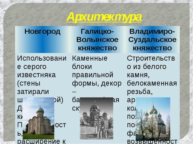 Архитектура Новгород Галицко-Волынское княжество Владимиро-Суздальское княжес...