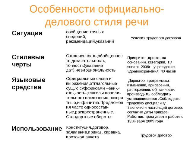 Особенности официально-делового стиля речи Условия трудового договора Приорит...