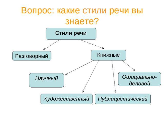 Вопрос: какие стили речи вы знаете? Стили речи Разговорный Книжные Научный Ху...