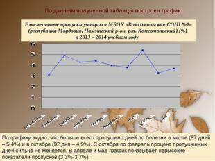 По данным полученной таблицы построен график Ежемесячные пропуски учащихся МБ