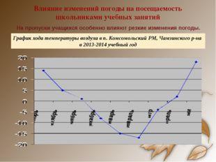 Влияние изменений погоды на посещаемость школьниками учебных занятий На пропу