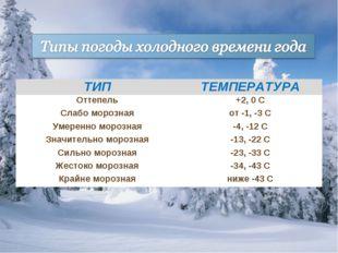 ТИПТЕМПЕРАТУРА Оттепель+2, 0 С Слабо морознаяот -1, -3 С Умеренно морозная