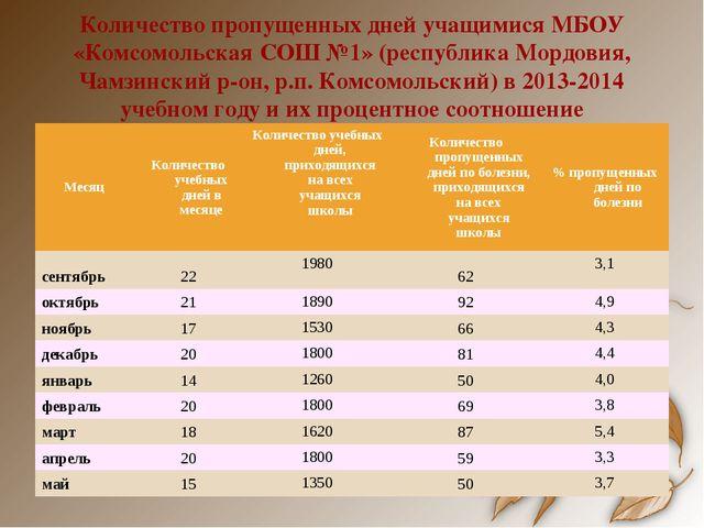 Количество пропущенных дней учащимися МБОУ «Комсомольская СОШ №1» (республика...