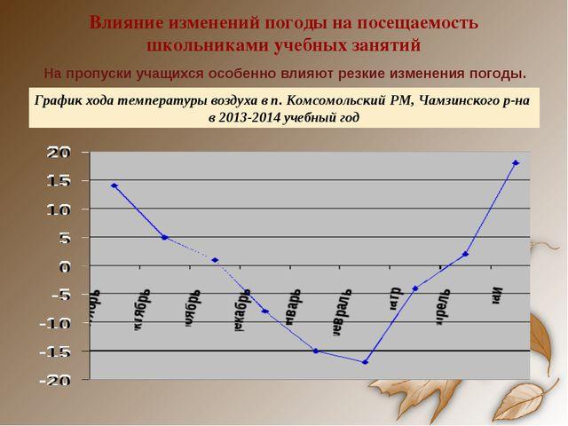 Влияние изменений погоды на посещаемость школьниками учебных занятий На пропу...