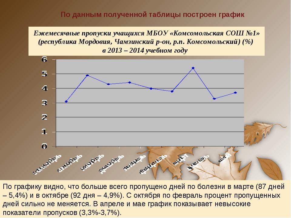 По данным полученной таблицы построен график Ежемесячные пропуски учащихся МБ...