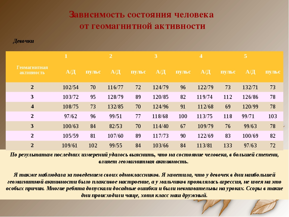 Зависимость состояния человека от геомагнитной активности По результатам посл...