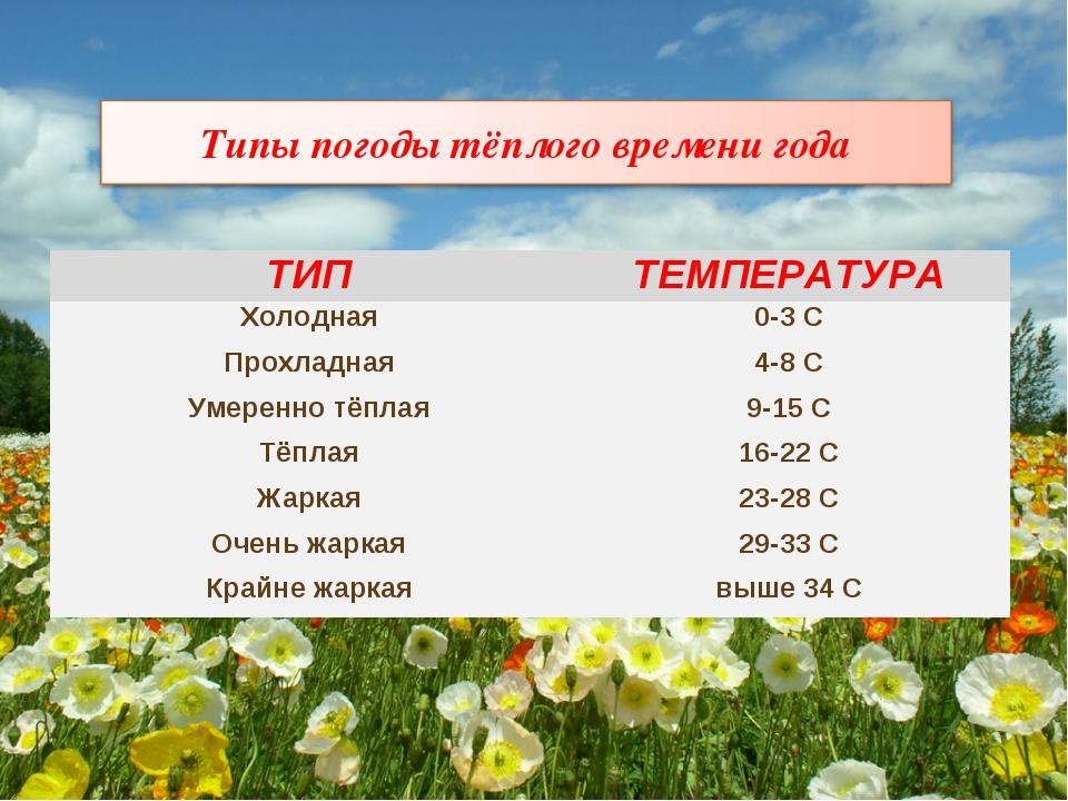 ТИПТЕМПЕРАТУРА Холодная0-3 С Прохладная4-8 С Умеренно тёплая9-15 С Тёплая...