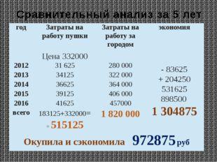 Сравнительный анализ за 5 лет год Затраты на работу пушки Затраты на работу з