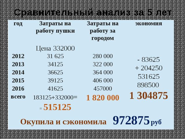Сравнительный анализ за 5 лет год Затраты на работу пушки Затраты на работу з...