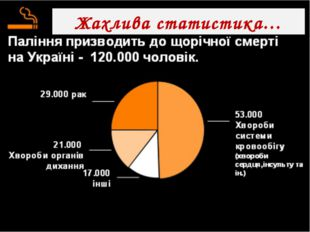 Жахлива статистика…