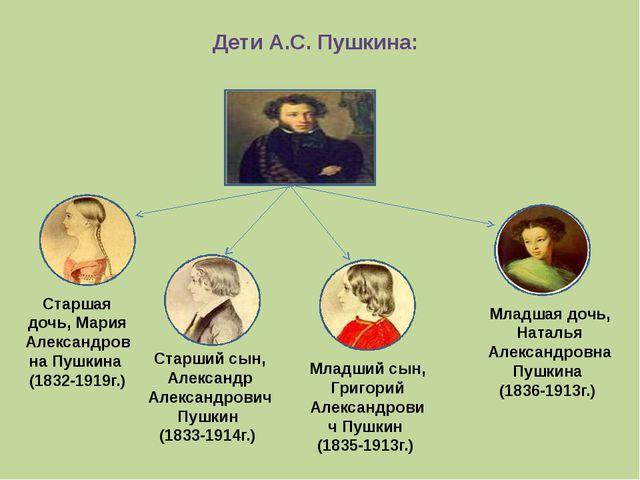 Дети А.С. Пушкина: Старшая дочь, Мария Александровна Пушкина (1832-1919г.) Ст...