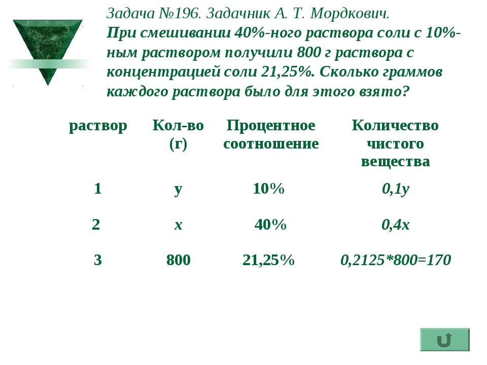 Задача №196. Задачник А. Т. Мордкович. При смешивании 40%-ного раствора соли...