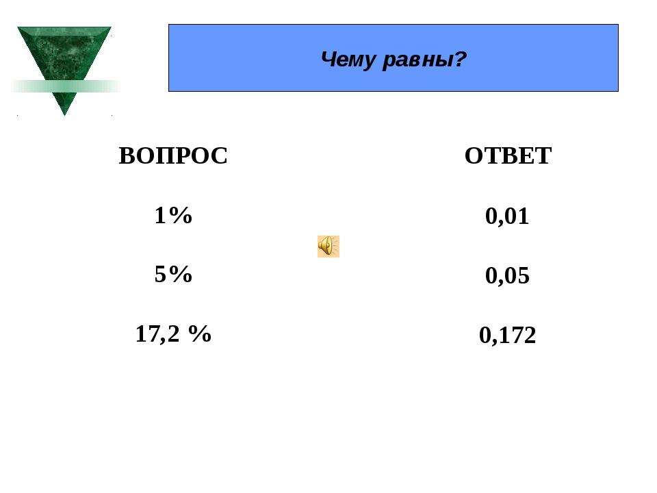 Чему равны? ВОПРОС 1% 5% 17,2 % ОТВЕТ 0,01 0,05 0,172