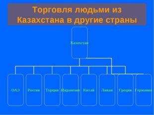 Торговля людьми из Казахстана в другие страны