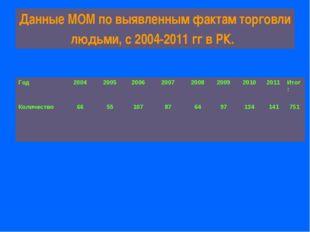 Данные МОМ по выявленным фактам торговли людьми, с 2004-2011 гг в РК.