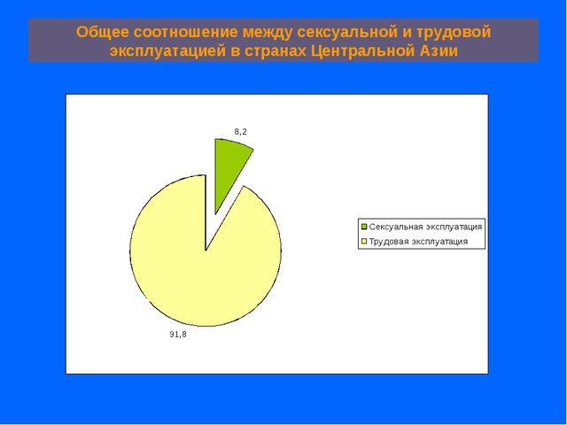 Общее соотношение между сексуальной и трудовой эксплуатацией в странах Центра...