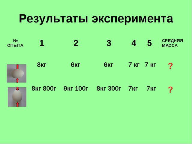Результаты эксперимента № ОПЫТА  1 2 3 4 5СРЕДНЯЯ МАССА  8кг 6кг 6кг...
