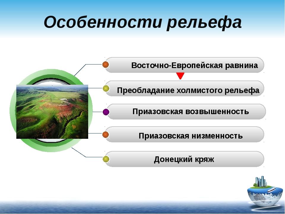 Особенности рельефа Восточно-Европейская равнина Донецкий кряж Приазовская в...
