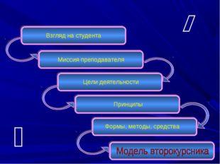 Взгляд на студента Миссия преподавателя Цели деятельности Принципы Формы, мет