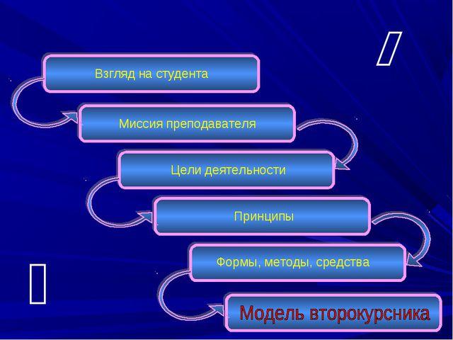 Взгляд на студента Миссия преподавателя Цели деятельности Принципы Формы, мет...