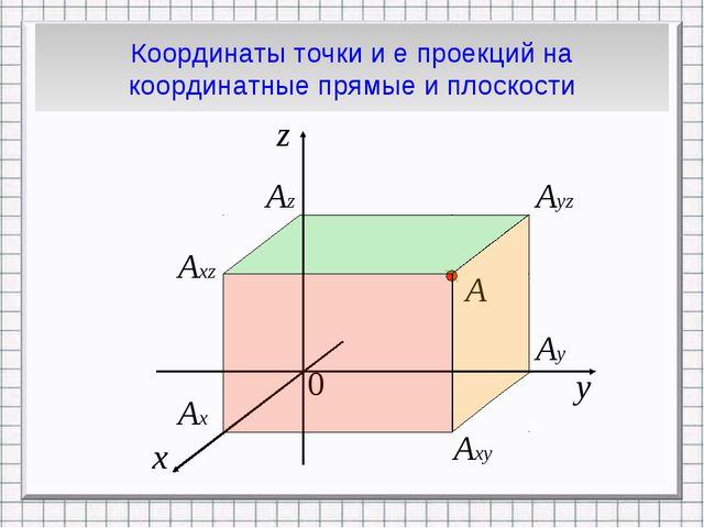 Координаты точки и е проекций на координатные прямые и плоскости