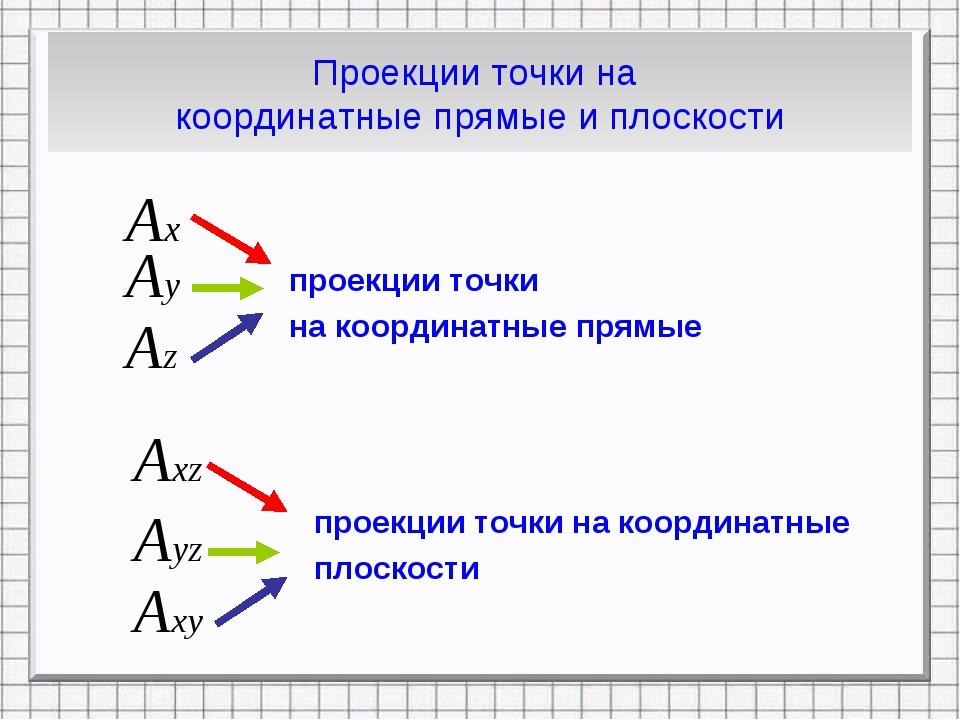 Проекции точки на координатные прямые и плоскости проекции точки на координат...